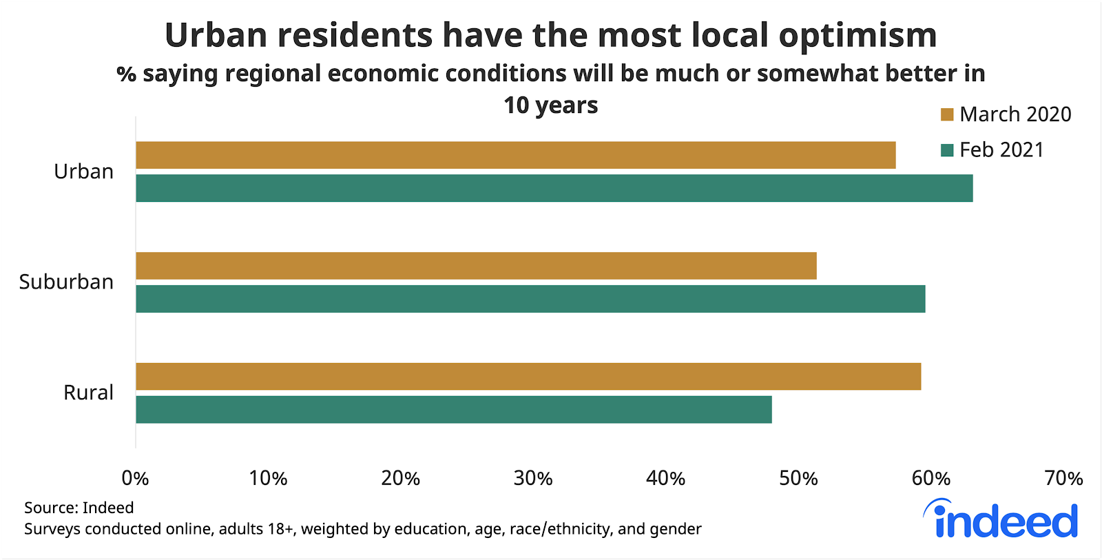 "Bar chart titled ""Urban residents have the most local optimism."""