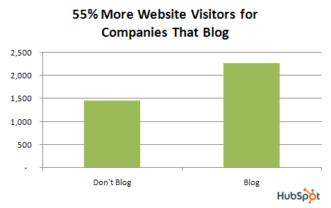Why You Need a Business Blog - Graph from Hubspot showing the difference in website visitors between companies that blog and don't blog. Company websites that don't have a business blog, receive almost 1500 visitors, while companies with a business blog receive over 2000 visitors.