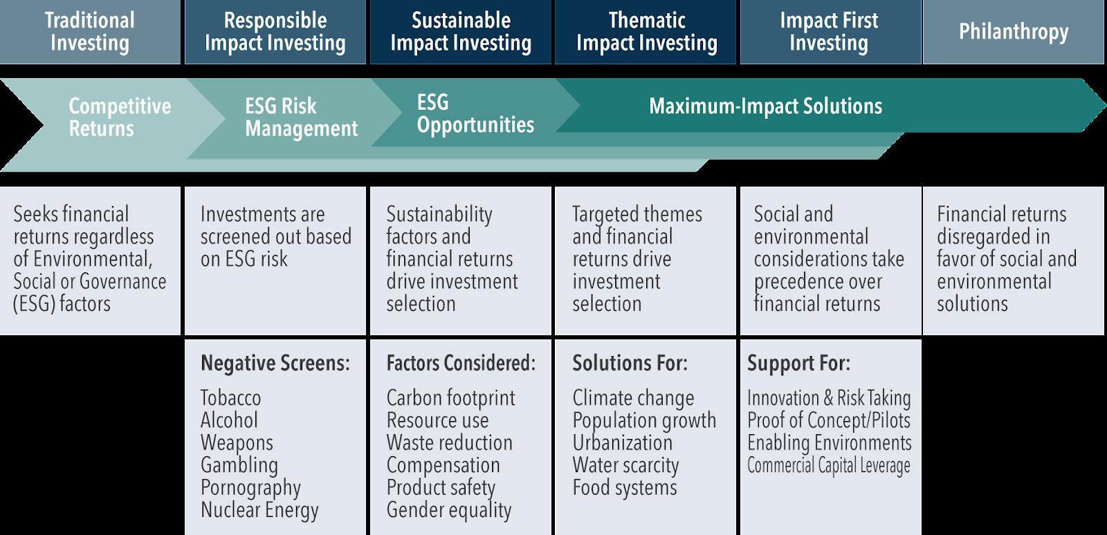 impact investing spectrum