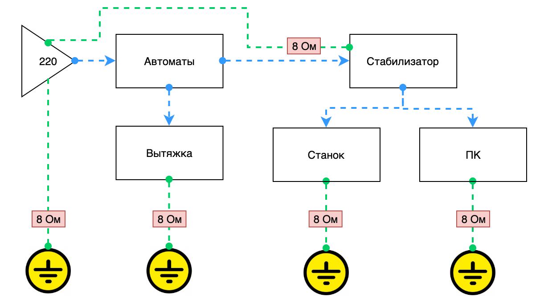 Схема подключения: Оптоволоконные лазерные маркеры