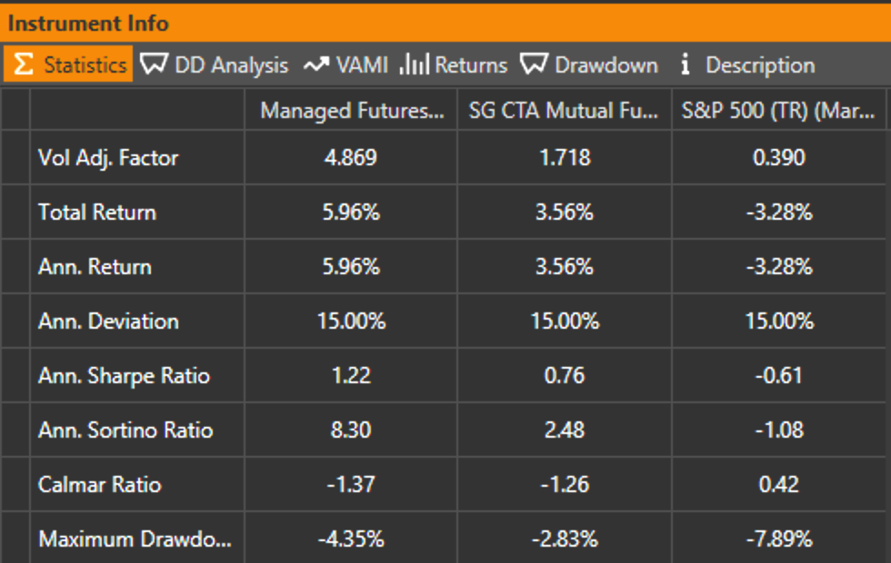 Table of Statistics for Managed Futures ETF Portfolio vs SG CTA Mutual Fund Index vs S&P 500 performance with Volatility adjusted to 15% annualized