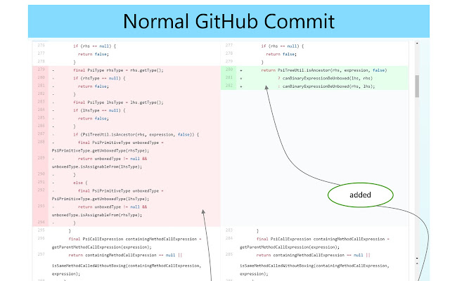 Refactoring Aware Commit Review