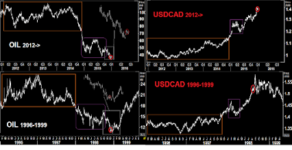 Photo: FORECAST FOR 2016 #OIL and #USDCAD