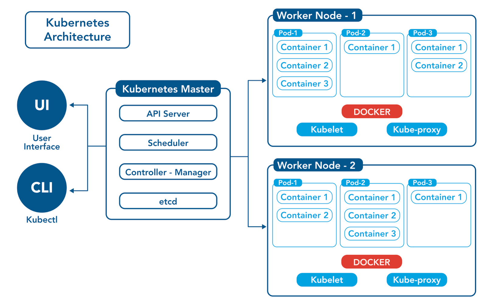 The Kubernetes cluster includes Kubernetes Master and Worker Nodes.