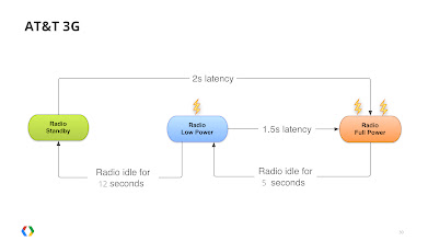 "Photo: The exact duration of each ""tail-time"" (the delay before the radio transisions to a lower battery consumption state) varies by carrier, based on their network location, the radio technology, and other factors."