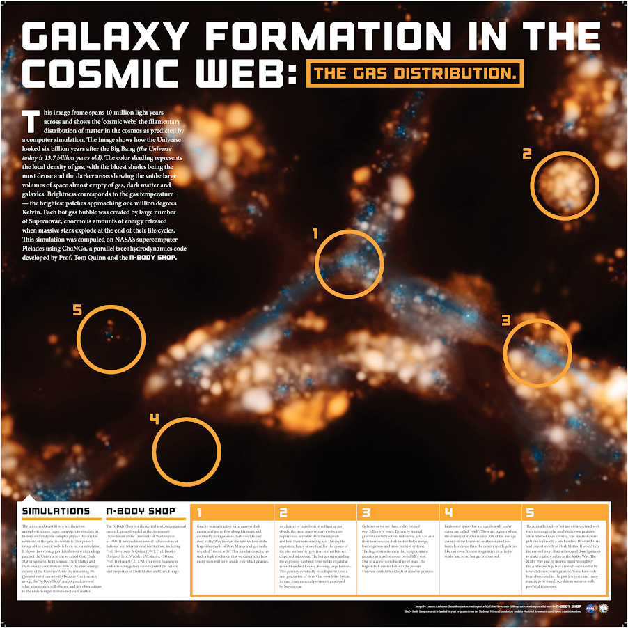 A primer on galaxy formation with a focus on filaments and diffuse gas around galaxies.