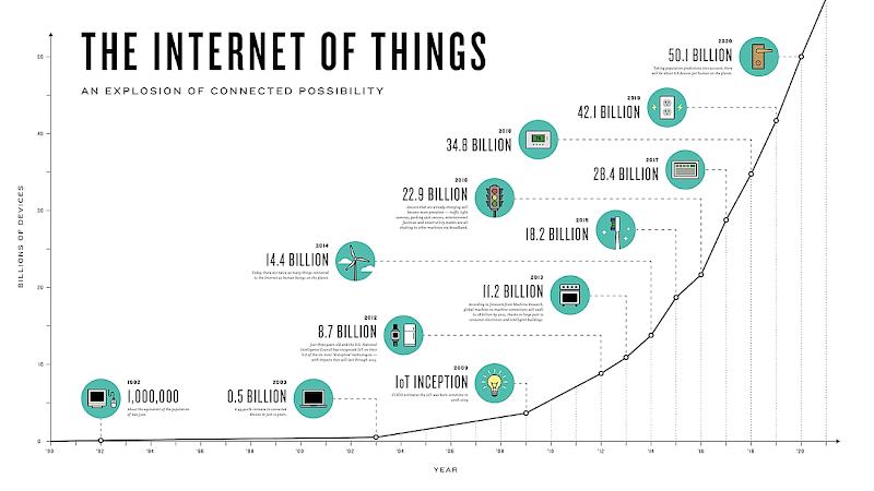 Groei Internet of Things (IoT)