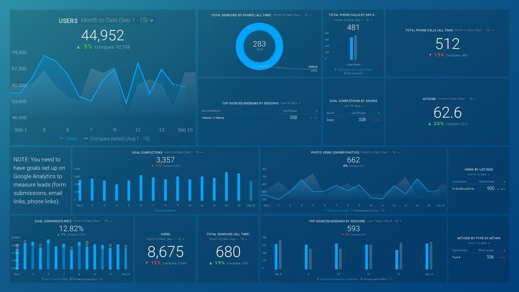 Website & Google My Business – Goals & Conversions dashboard