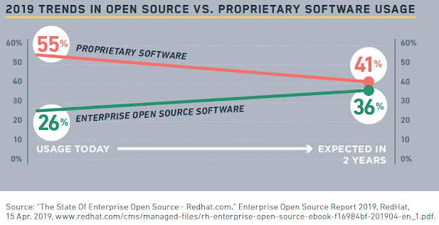 2019 Trends in open source vs. proprietary software usage. Source: Fossa