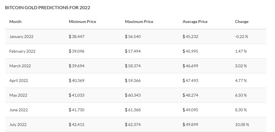 Bitcoin Gold Price Prediction 2021, 2023, 2025, and beyond 7