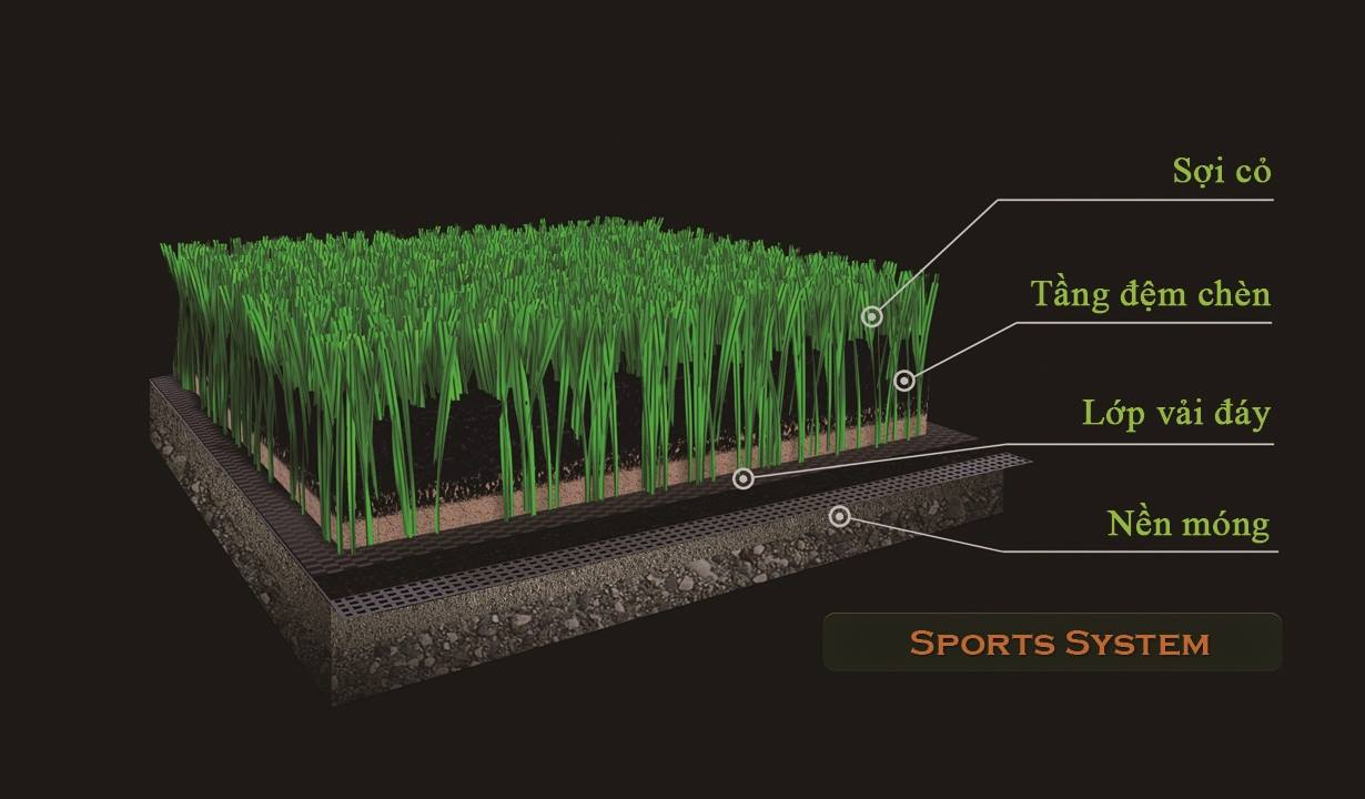 cấu trúc thảm tập golf Swing