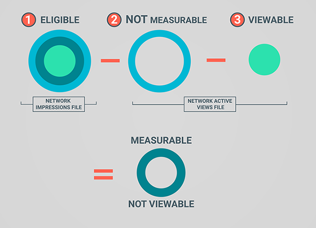 Visual representation of how to get impressions that are measurable but not viewable