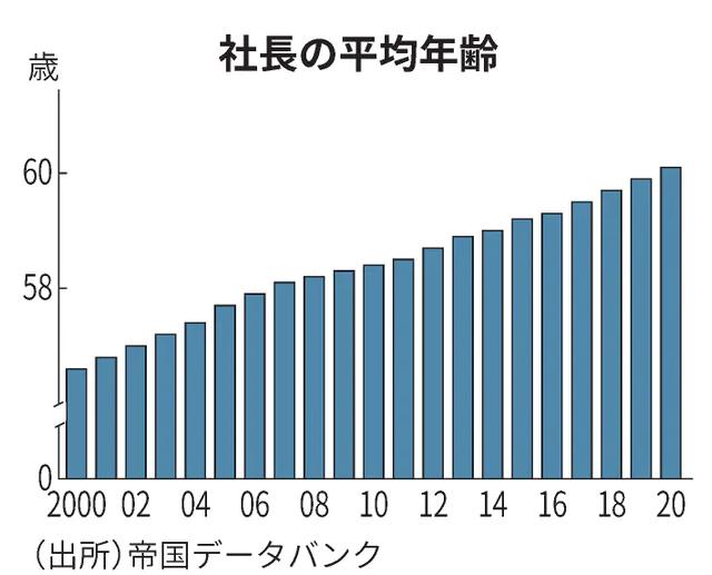 社長の平均年齢