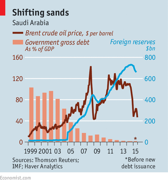 Нефть собирается оставаться дешевой долго.