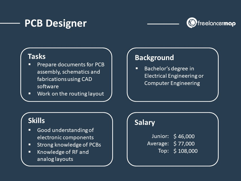 role overview of a PCB designer - responsibilities, skills, background and salary