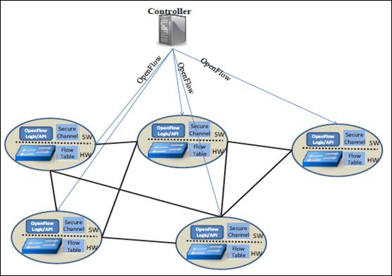 Gambar 5. Jaringan berbasis SDN dengan switch-swich yang diatur oleh controller