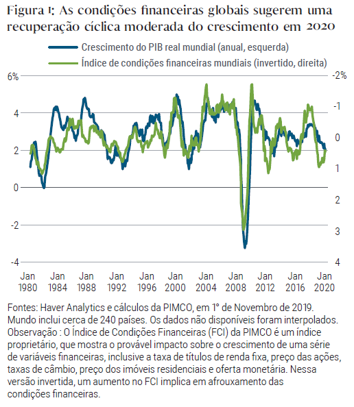 PIMCO_Cyclical_Outlook_Fels_Balls_Jan2020_Fig1