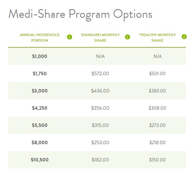 medi-share program options family of two