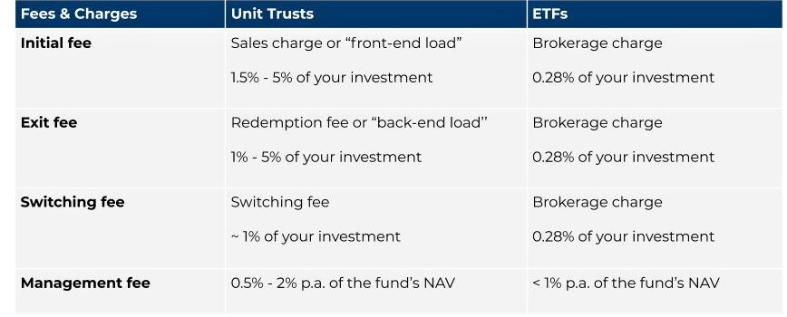 Comparing fees between ETFs and unit trusts