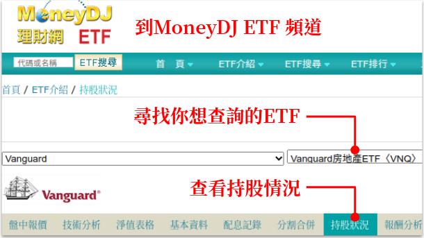 MoneyDj ETF 頻道