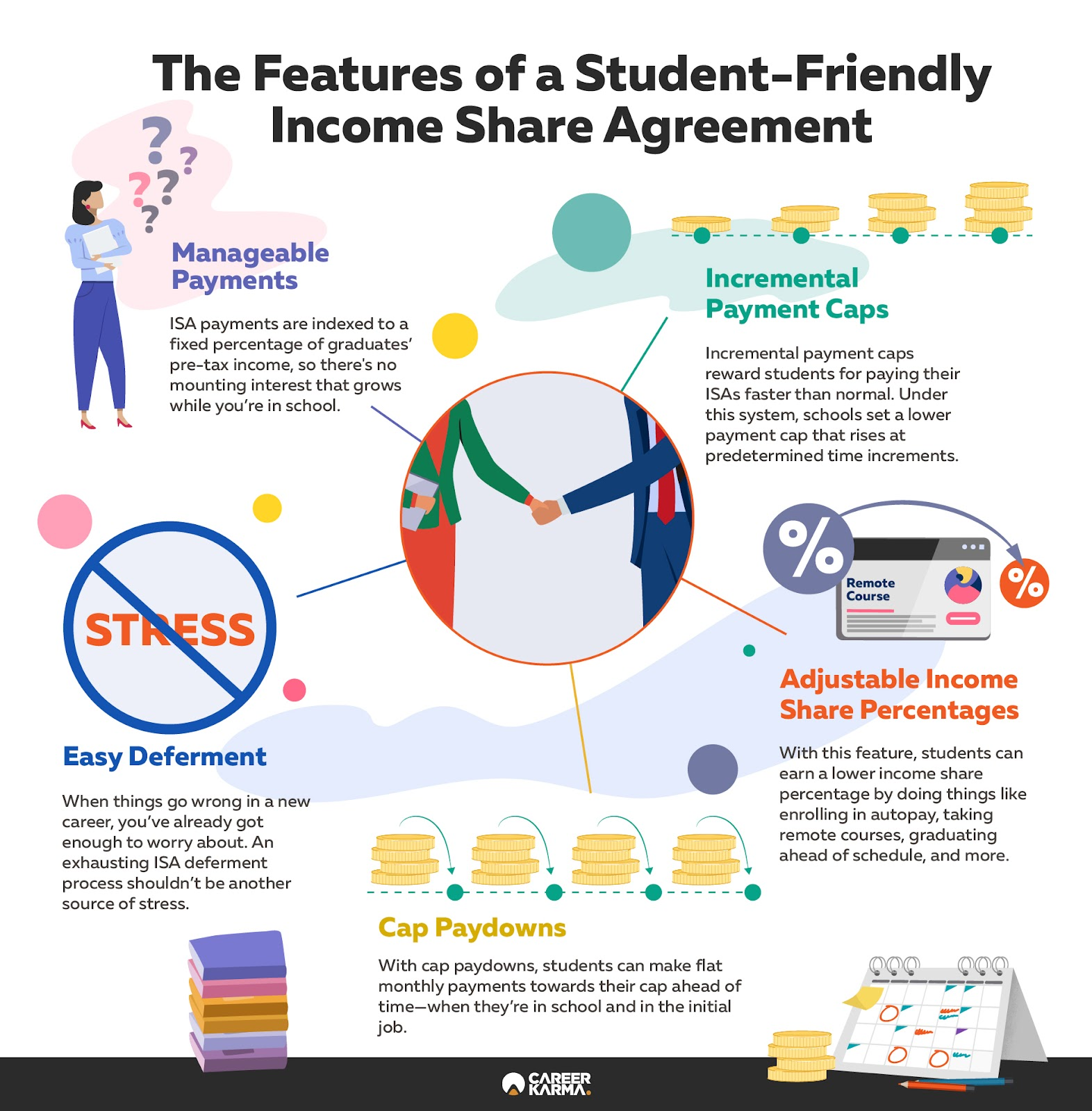 Infographic covering the below information