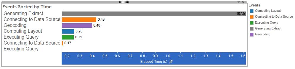 https://help.tableau.com/current/pro/desktop/en-us/Img/PerformanceEvents.png