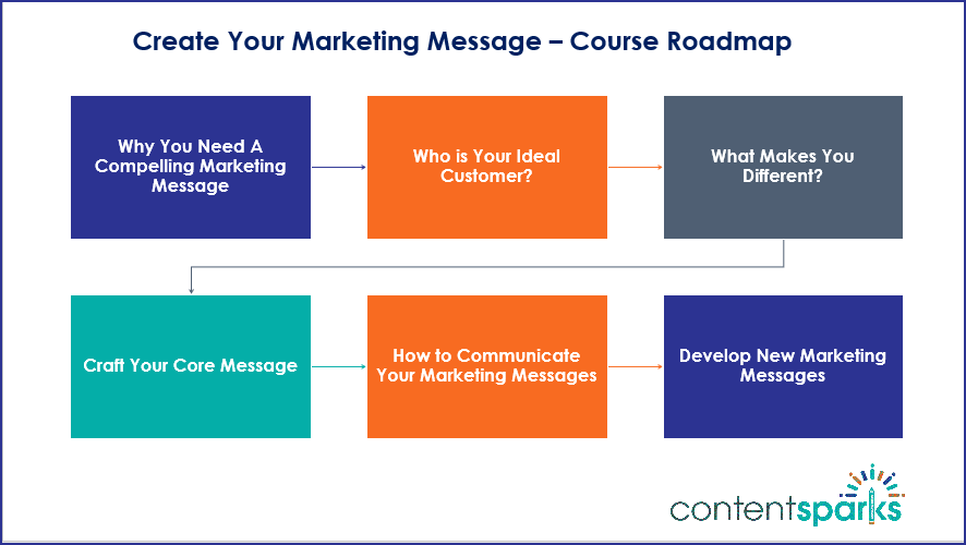 Create Your Marketing Message - Course Roadmap