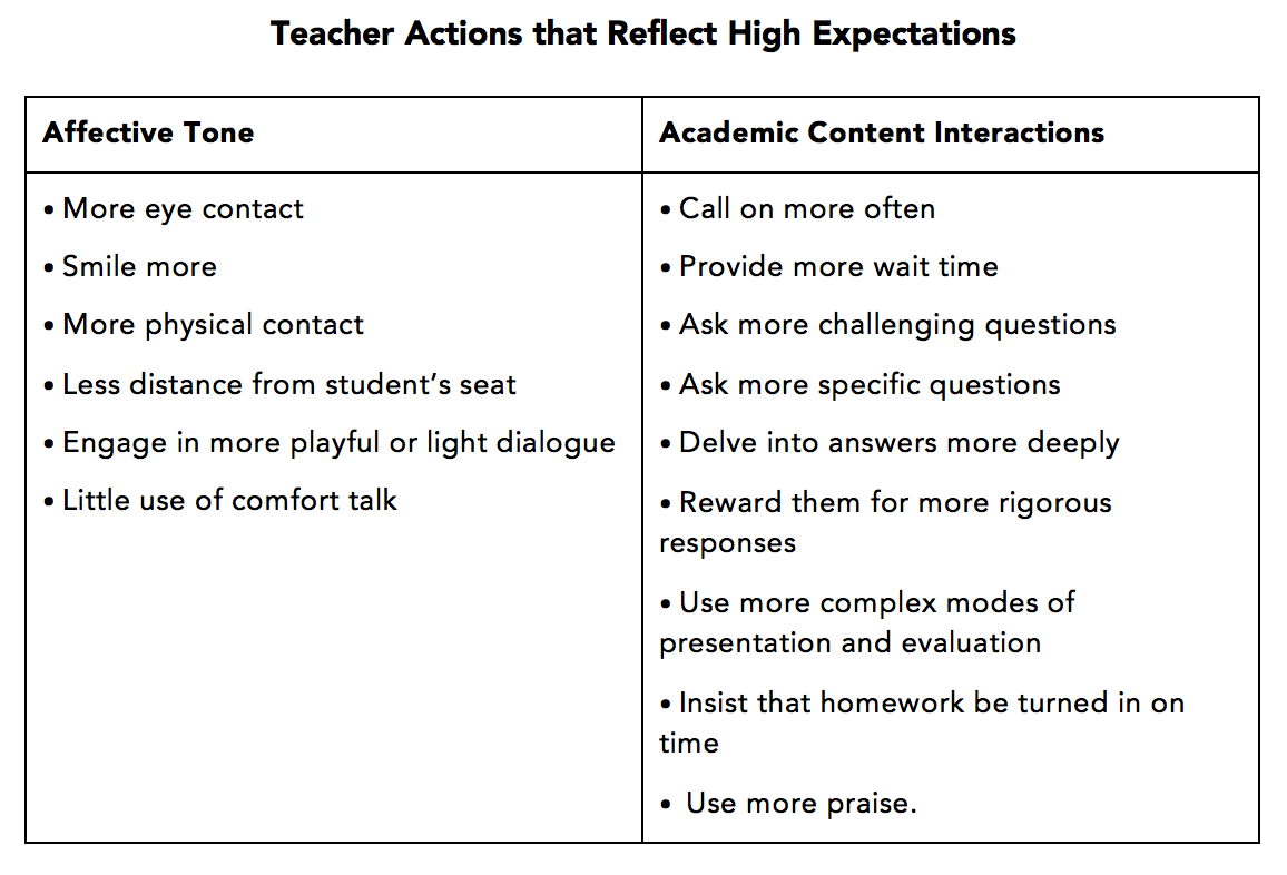 high-expectations-table