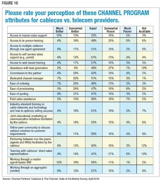 Figure 16: Please rate your perception of these CHANNEL PROGRAM attributes for cablecos vs. telecom providers. Source: Channel Partners' Cablecos & The Channel: State of the Market Survey, April 2019