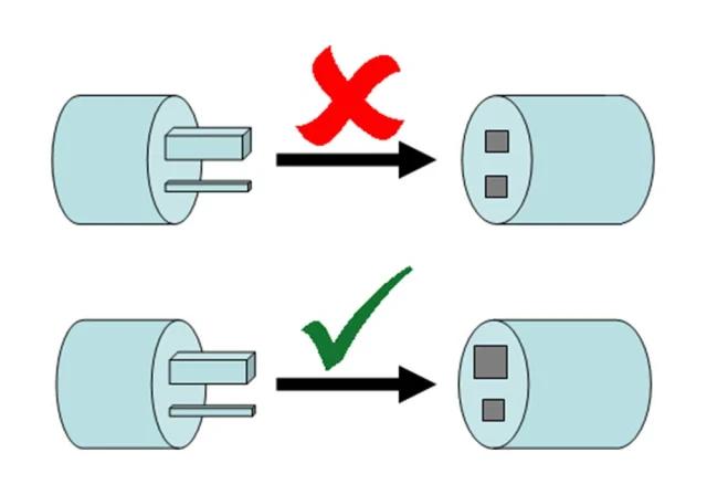 Forma certa e errada de conectar um plug