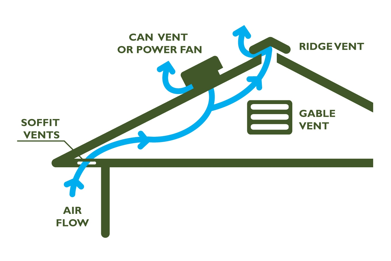 Attic Ventilation - Energy Smart Home Performance on roof decks on house, side vents on house, foundation vents on house, copper roof on house, tile roof on house, gable vents on house, roof shingles on house, roof windows on house, exterior vents on house,
