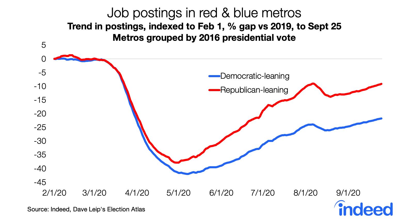 Line graph showing job postings in republican vs democrat leaning metros