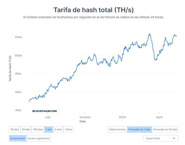 Hash rate de Bitcoin promedio de 7 días. Fuente: Blockchain.