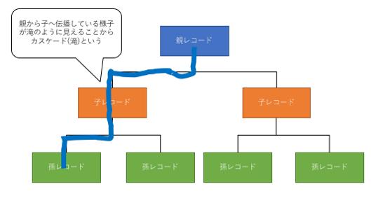 伝播設定におけるカスケードのイメージ図