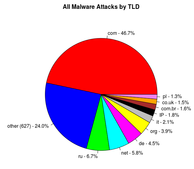 Malware attacks by TLD