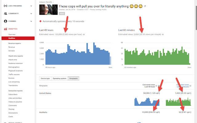 YouTube Analytics Views Per Hour/Minute