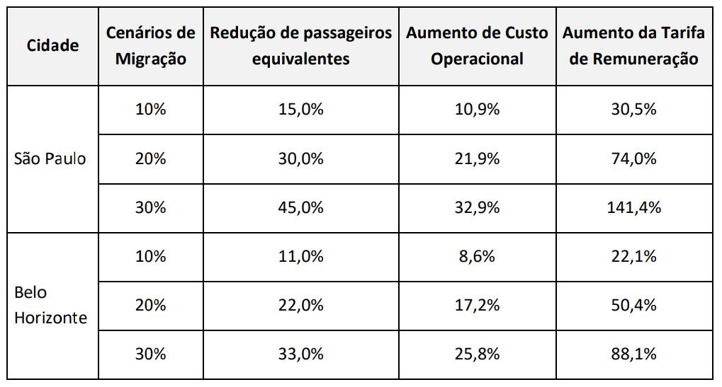 Resumo dos efeitos sobre o ônibus. Fonte: SIMOB e ANTP (2019).