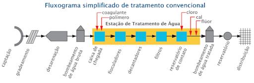 etapas desinfecção