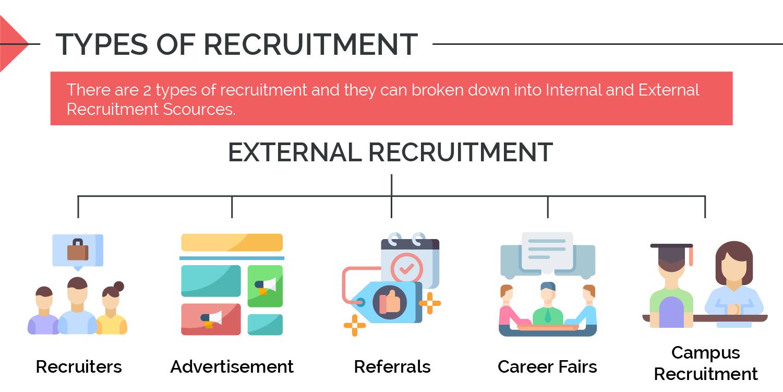 Type of recruitment - External Recruitment