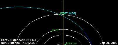青色軌道是小行星2007 WD5、底下的白色軌道是火星,名稱因十分接近而被遮住。地球在左下方。