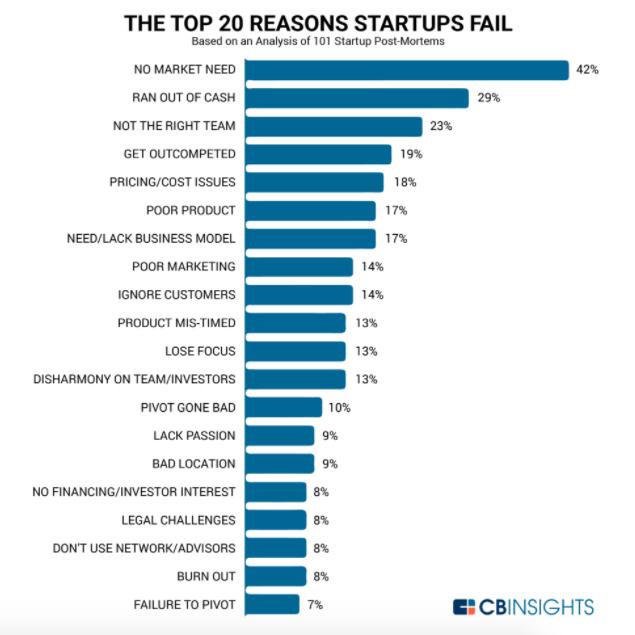 スタートアップの失敗理由のトップは「市場のニーズがない」であることが判明した