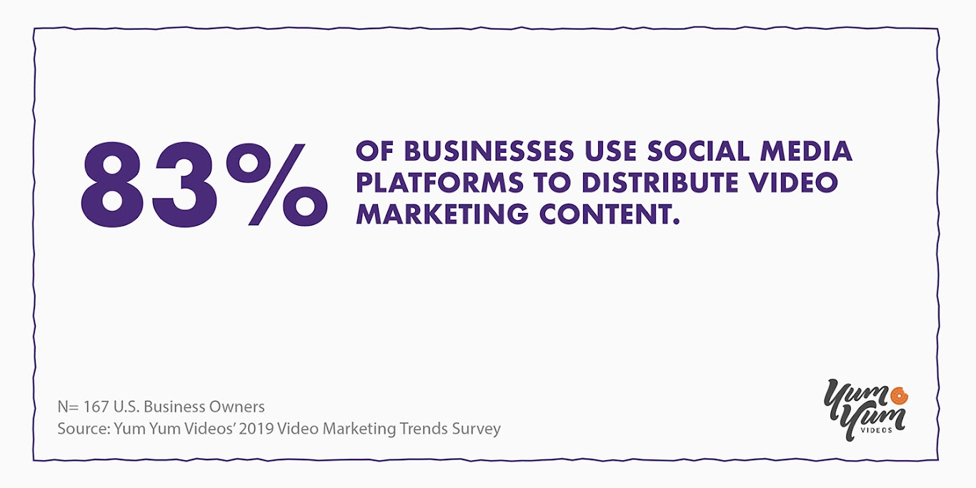 Most Businesses Use Social Media for Video Marketing