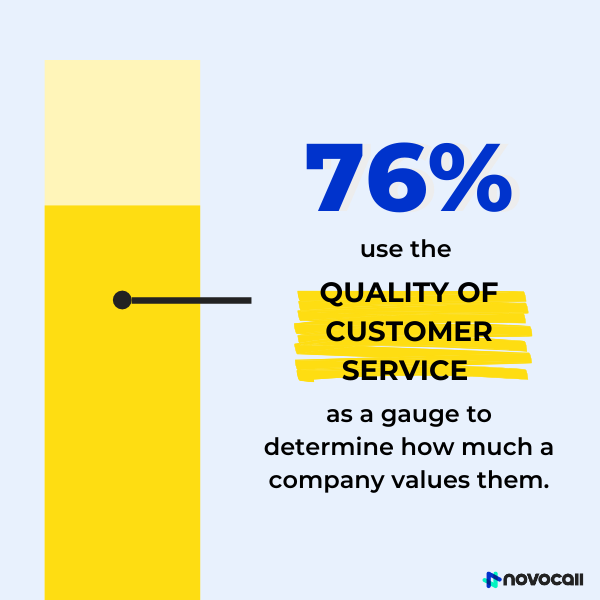 Graph showing that 76% of customers use the quality of customer service as a gauge to determine how much a company values them