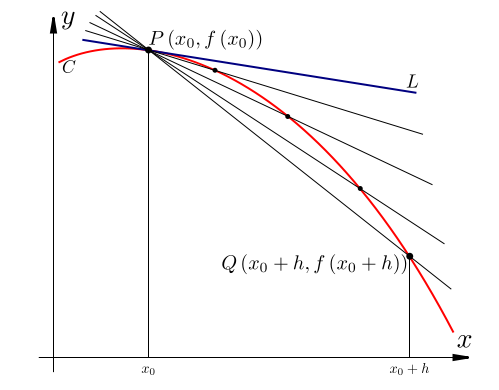 Graph of the slope of a tangent line.png