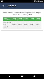Statistik Raja Ampat - náhled