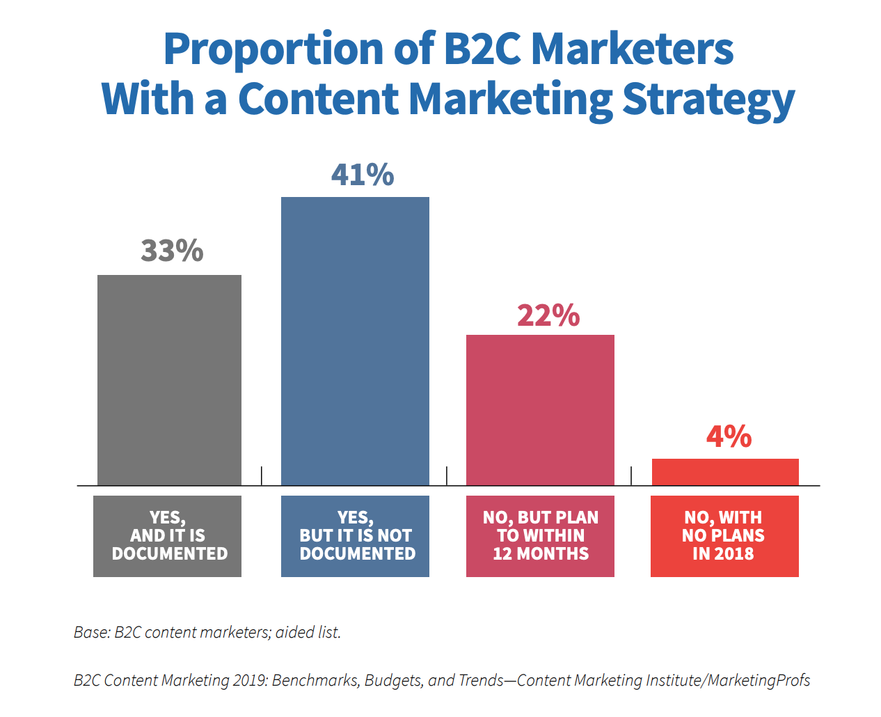 Proportion of B2C marketers with a content marketing strategy