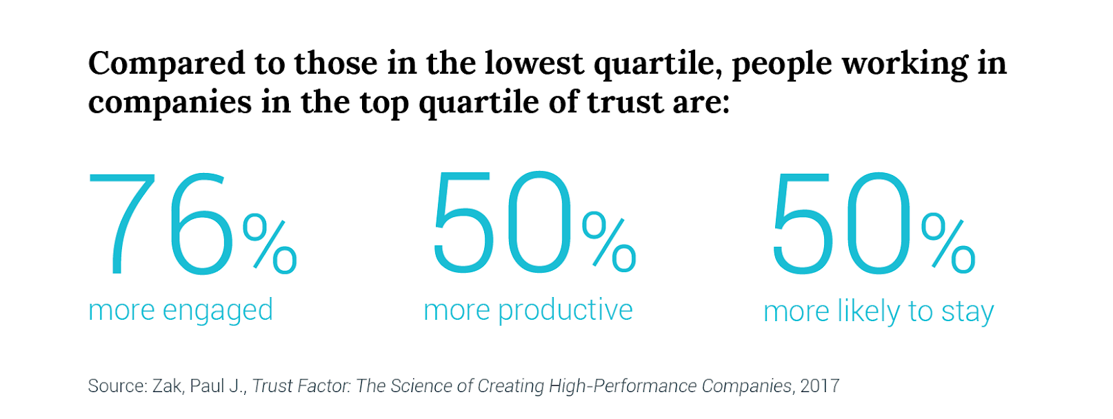 People working in high-trust companies are more engaged, more productive, and more likely to stay