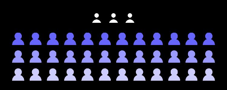designer to developer ratio