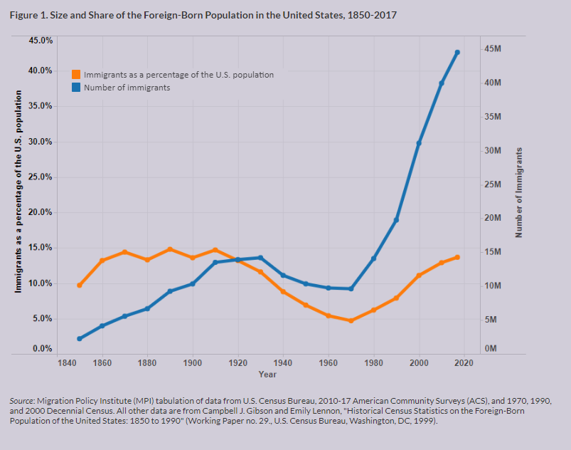 Size and Share of the Foreign-Born Population in the United States, 1850-2017