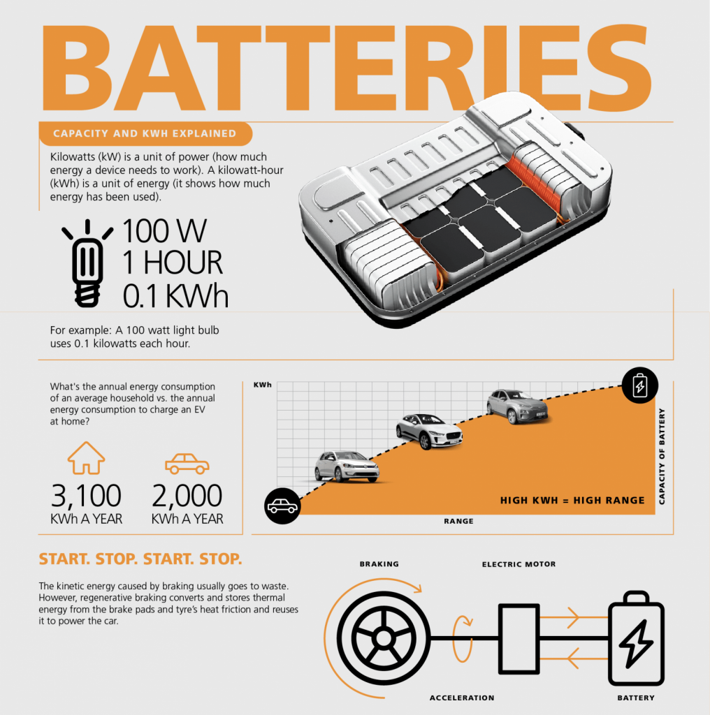 Batteries in Electric Vehicles